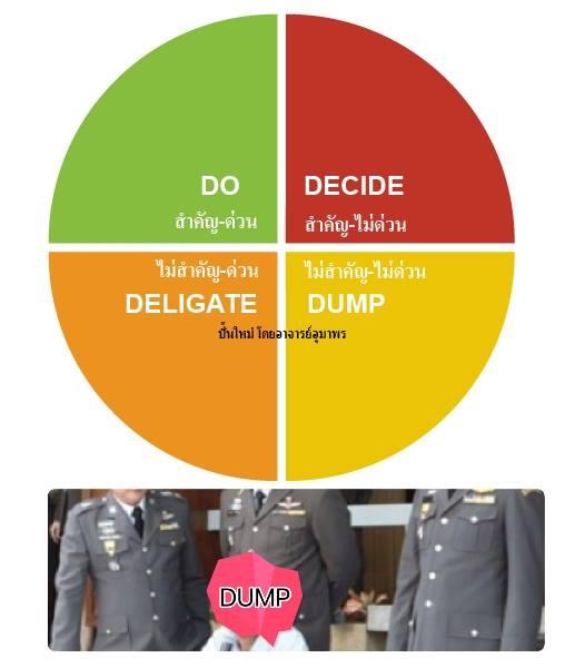 การจัดลำดับความสำคัญของงาน Prioritize